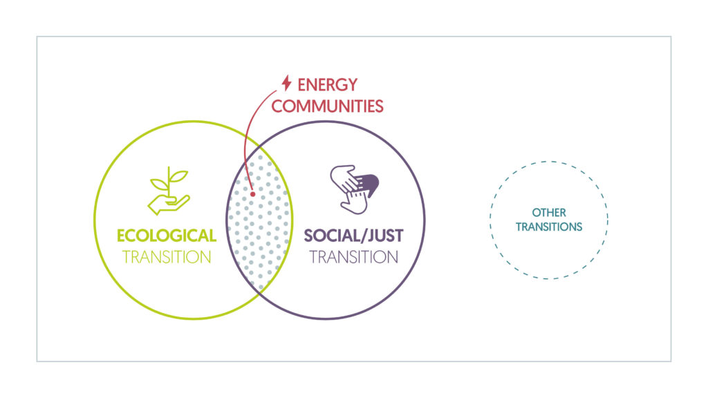 Ecological and just transition